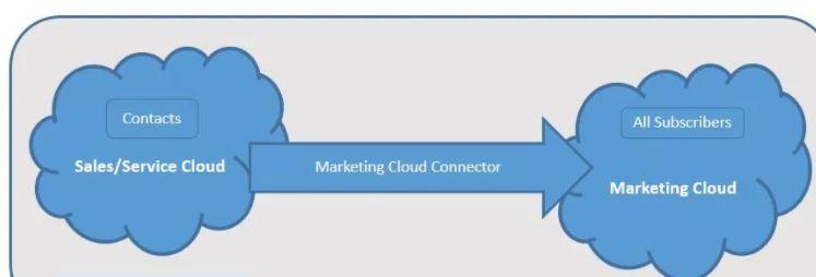 Marketing Cloud Connector