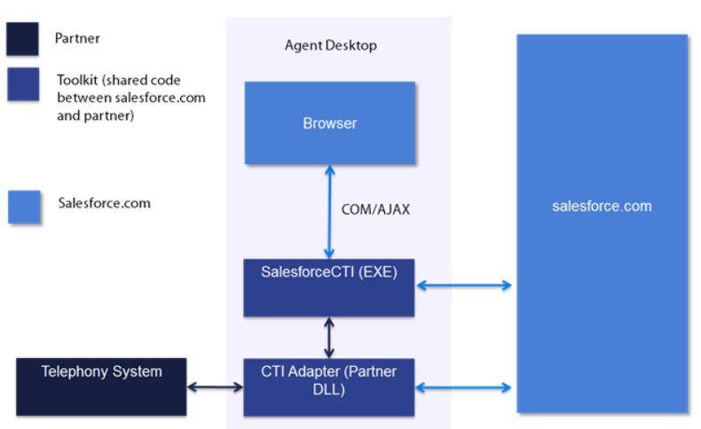 Integrate CTI With Salesforce