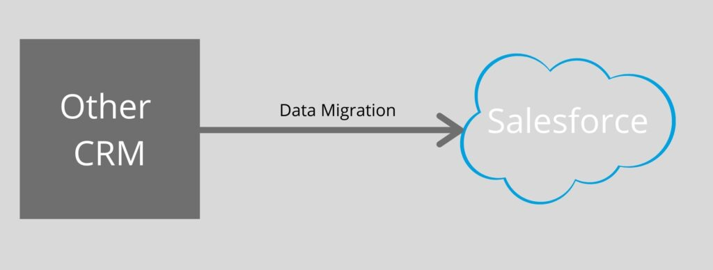 Other CRM to salesforce data migration